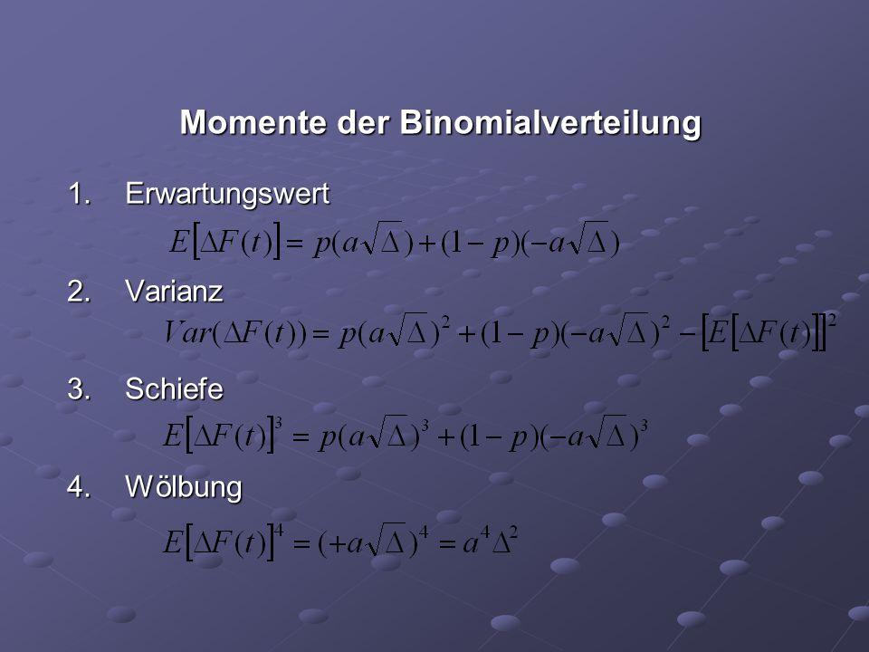 Momente der Binomialverteilung Erwartungswert Varianz Schiefe Wölbung