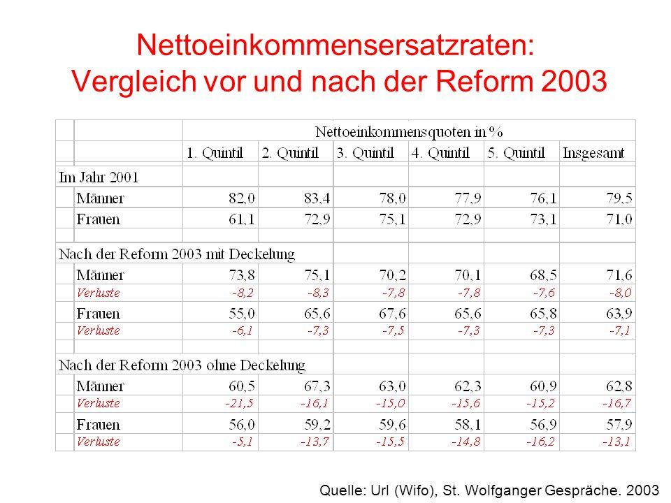 Nettoeinkommensersatzraten: Vergleich vor und nach der Reform 2003