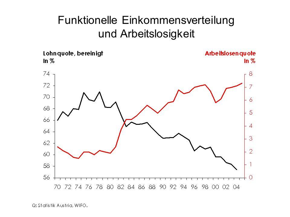 Funktionelle Einkommensverteilung und Arbeitslosigkeit