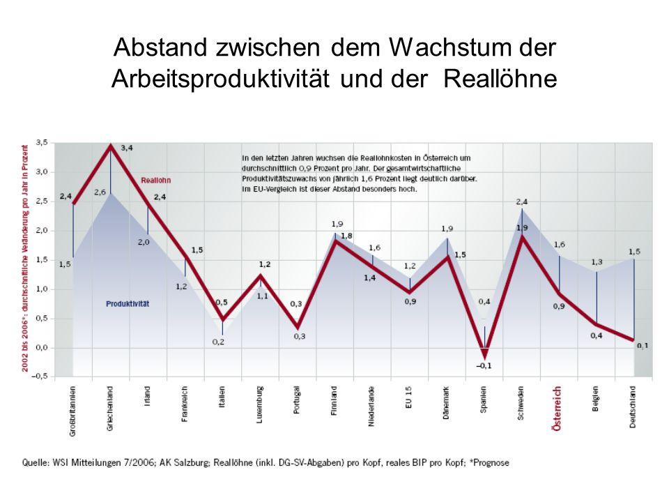 Abstand zwischen dem Wachstum der Arbeitsproduktivität und der Reallöhne