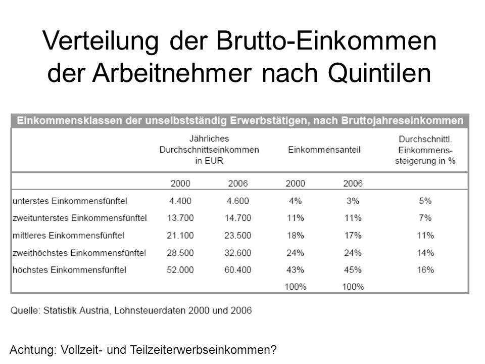 Verteilung der Brutto-Einkommen der Arbeitnehmer nach Quintilen