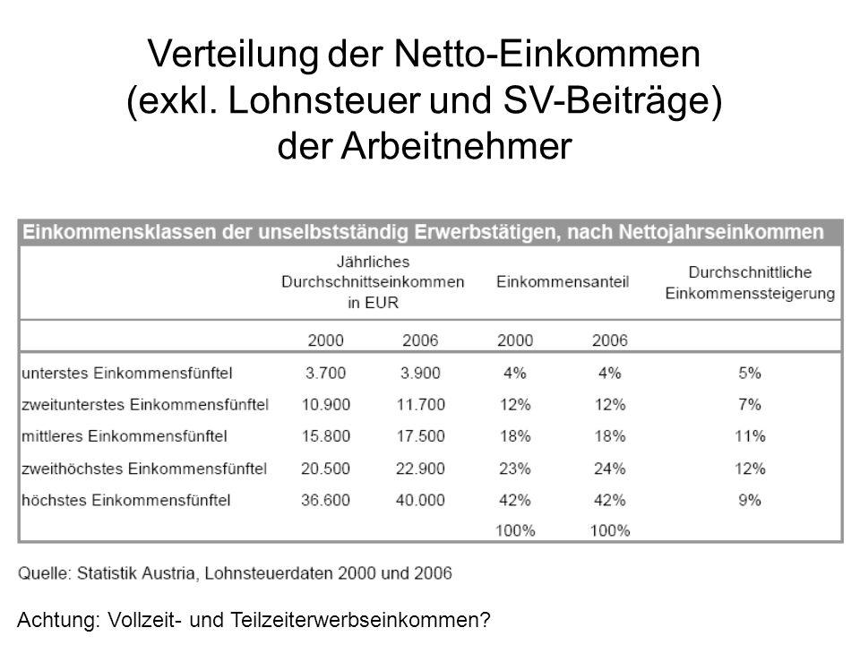 Verteilung der Netto-Einkommen (exkl