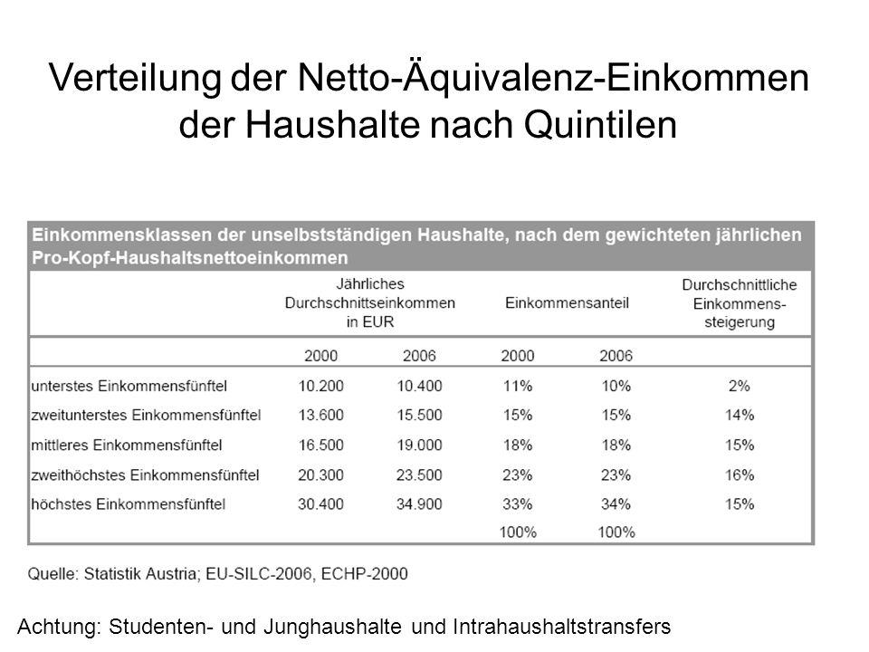 Verteilung der Netto-Äquivalenz-Einkommen der Haushalte nach Quintilen