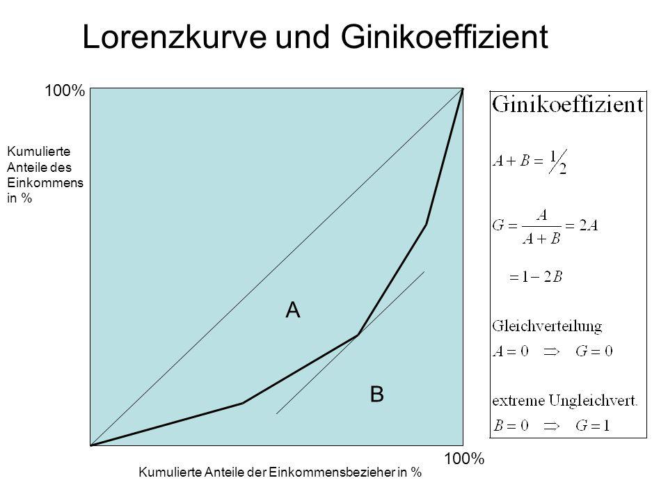 Lorenzkurve und Ginikoeffizient