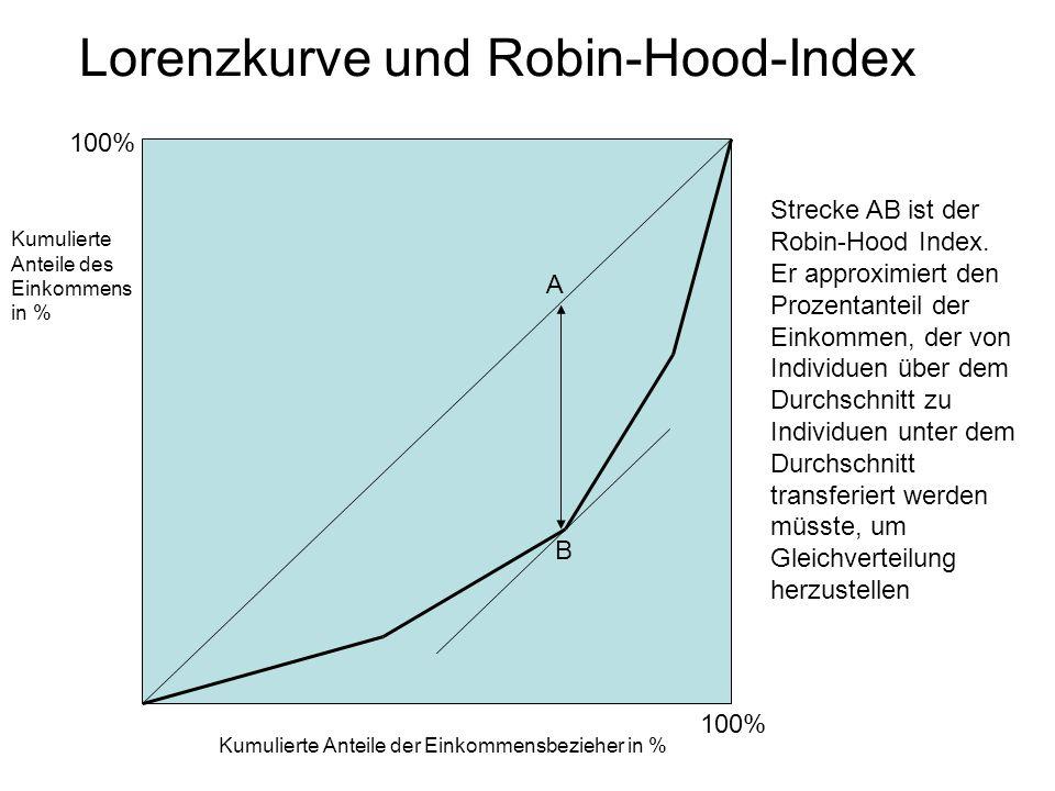 Lorenzkurve und Robin-Hood-Index