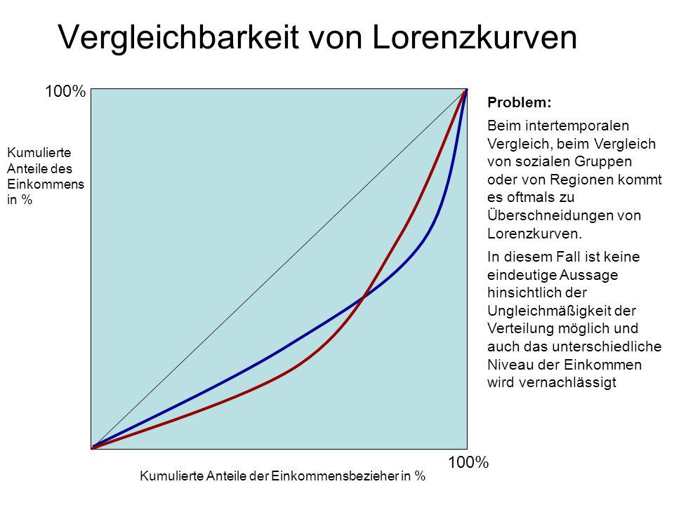 Vergleichbarkeit von Lorenzkurven