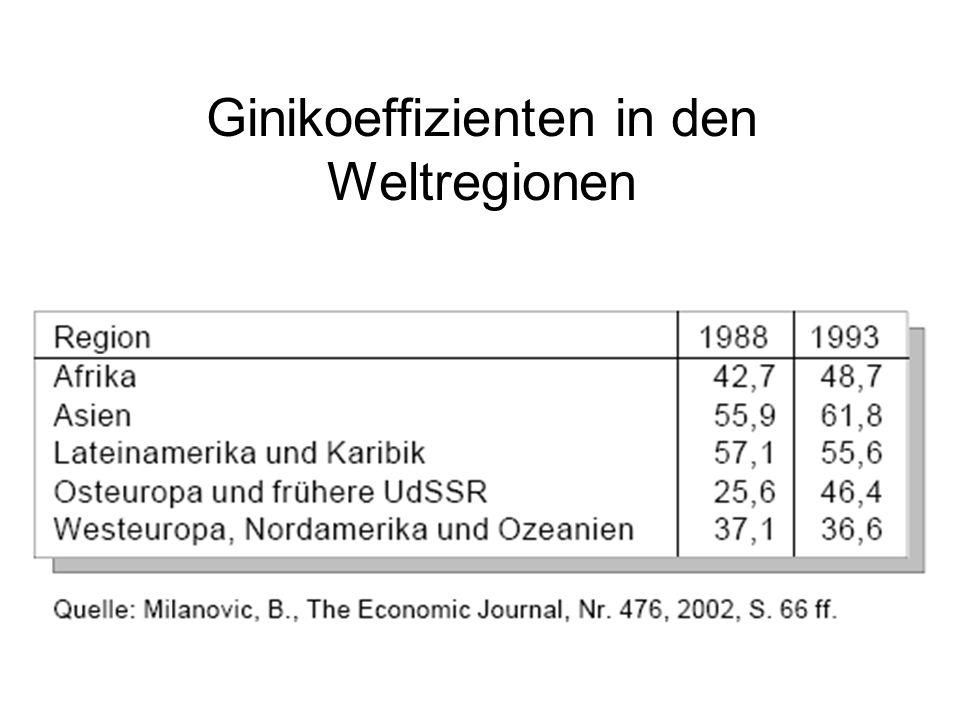 Ginikoeffizienten in den Weltregionen
