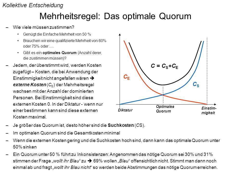 Mehrheitsregel: Das optimale Quorum