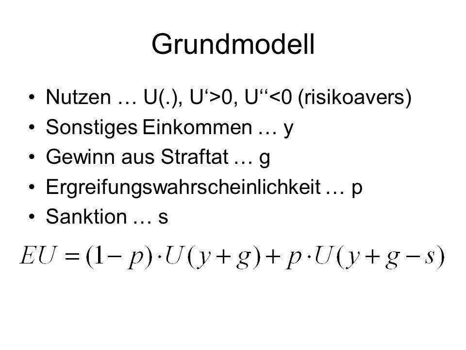 Grundmodell Nutzen … U(.), U'>0, U''<0 (risikoavers)