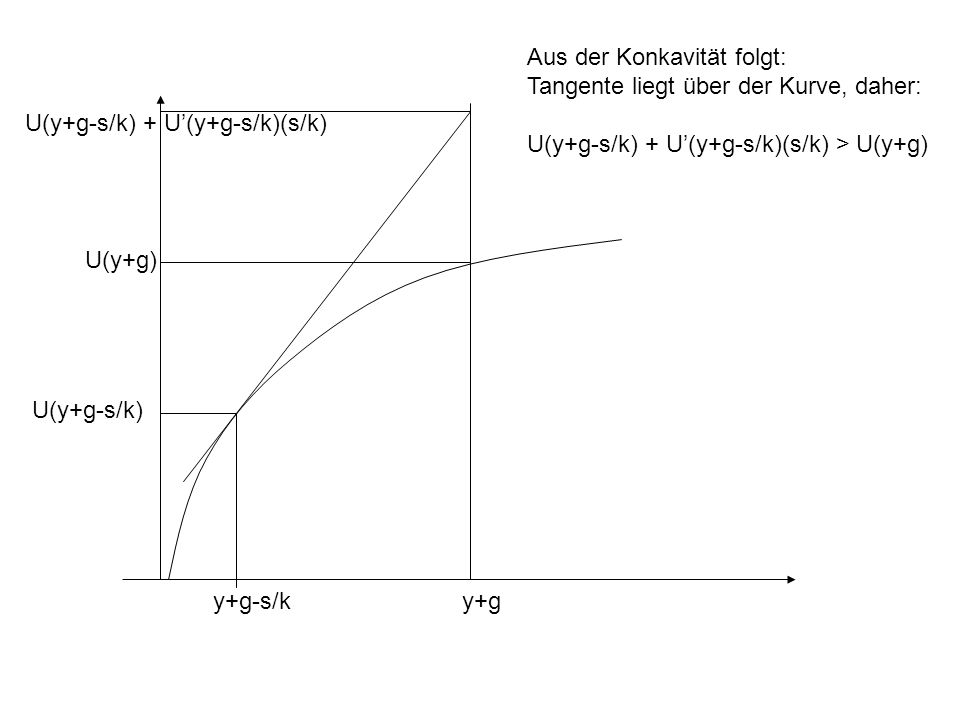 Aus der Konkavität folgt: Tangente liegt über der Kurve, daher: