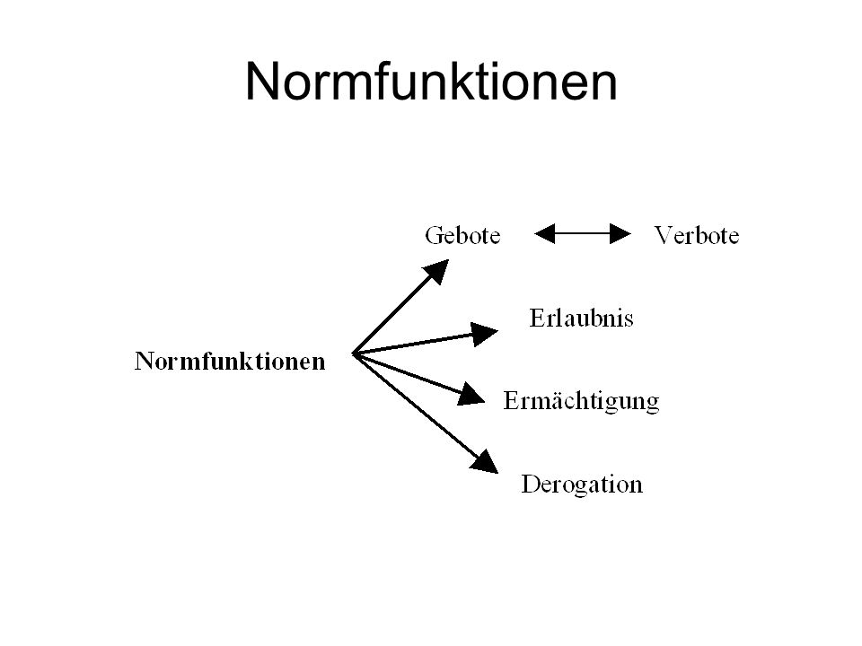 Normfunktionen