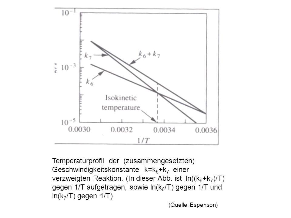Temperaturprofil der (zusammengesetzten) Geschwindigkeitskonstante k=k6+k7 einer verzweigten Reaktion.