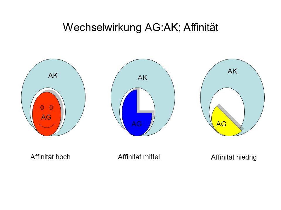 Wechselwirkung AG:AK; Affinität