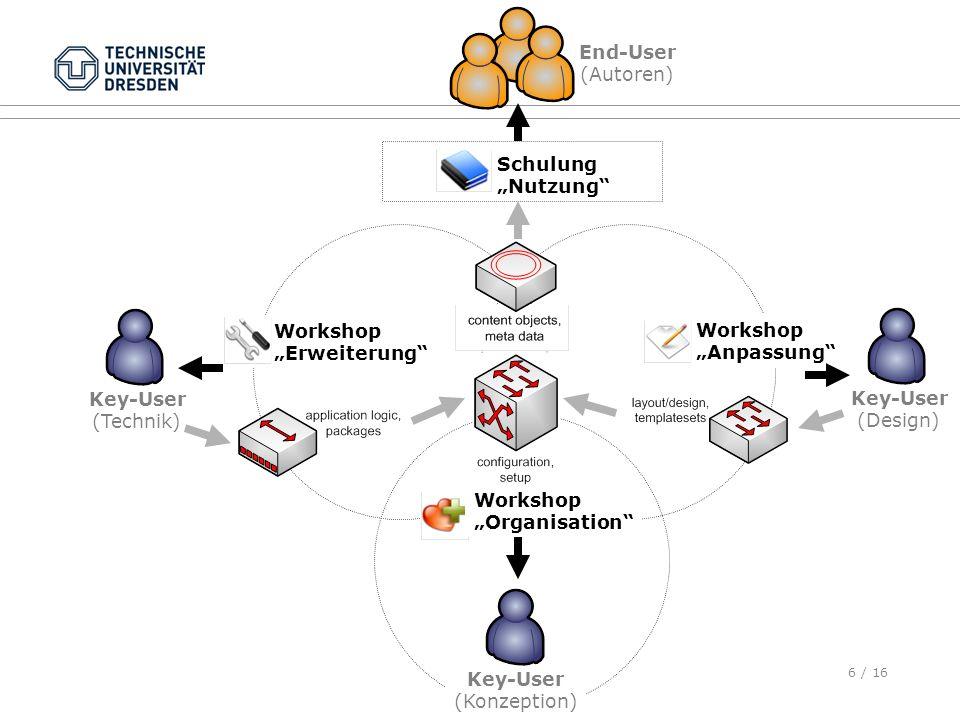 """End-User (Autoren) Schulung. """"Nutzung Workshop. """"Erweiterung Workshop. """"Anpassung Key-User."""