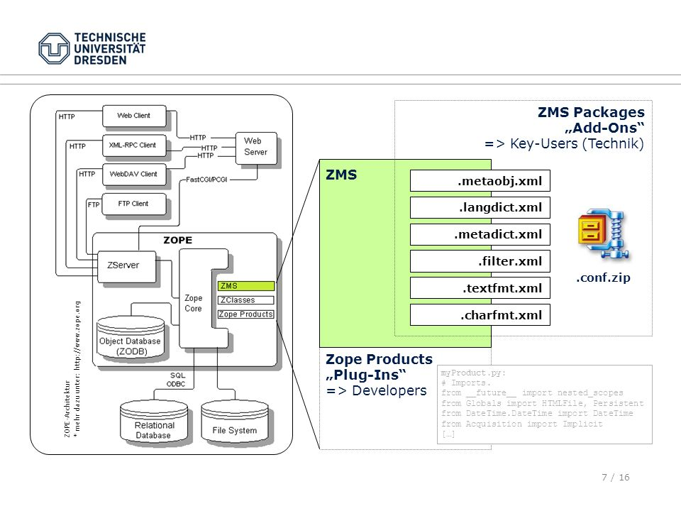 "ZOPE ZMS Packages ""Add-Ons => Key-Users (Technik) ZMS"