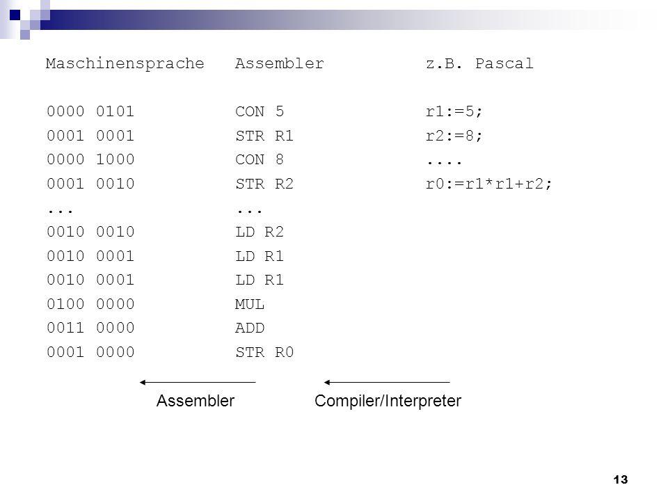 Maschinensprache 0000 0101. 0001 0001. 0000 1000. 0001 0010. ... 0010 0010. 0010 0001. 0100 0000.