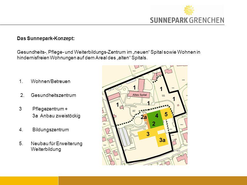 Das Sunnepark-Konzept: