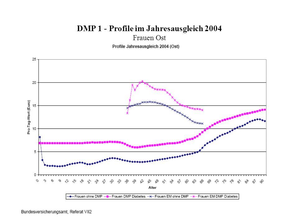 DMP 1 - Profile im Jahresausgleich 2004 Frauen Ost