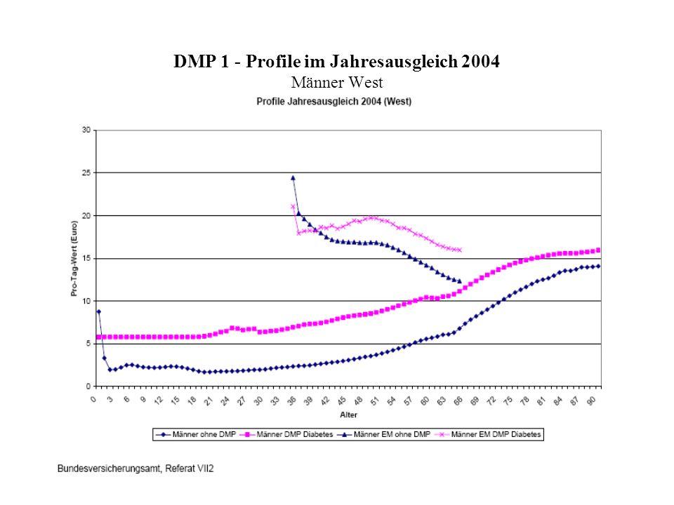 DMP 1 - Profile im Jahresausgleich 2004 Männer West