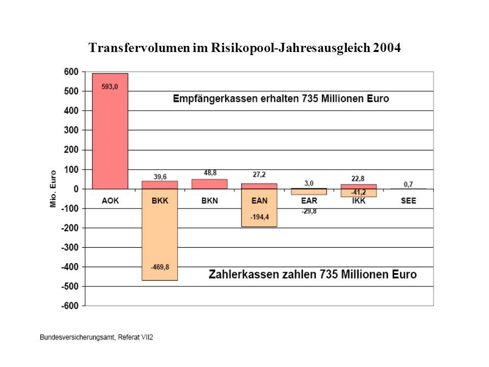 Transfervolumen im Risikopool-Jahresausgleich 2004