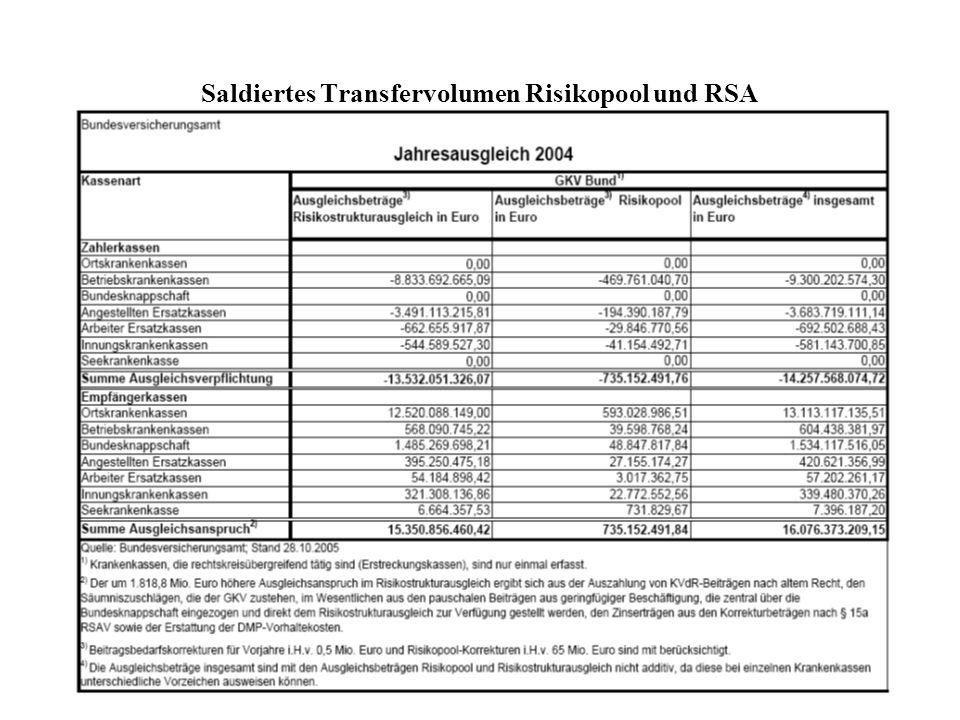 Saldiertes Transfervolumen Risikopool und RSA
