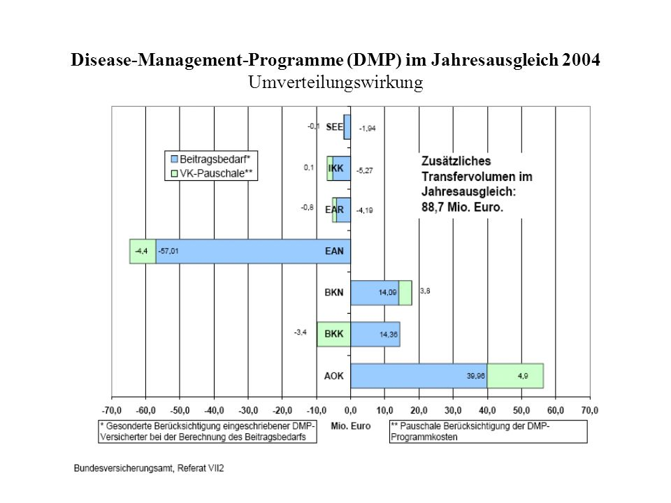 Disease-Management-Programme (DMP) im Jahresausgleich 2004 Umverteilungswirkung