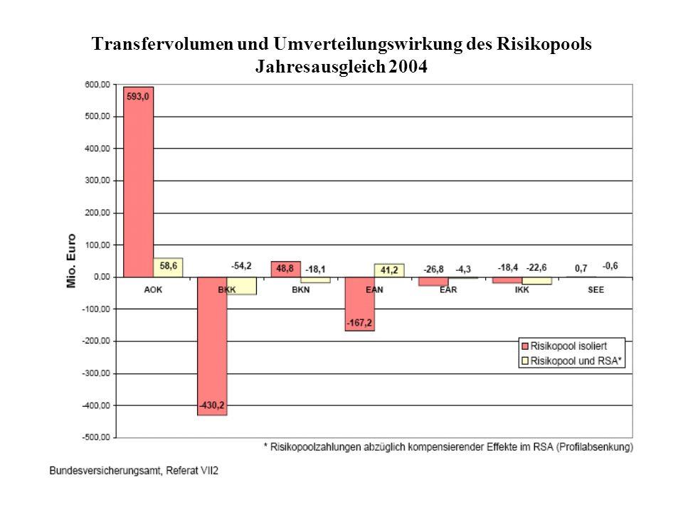 Transfervolumen und Umverteilungswirkung des Risikopools Jahresausgleich 2004