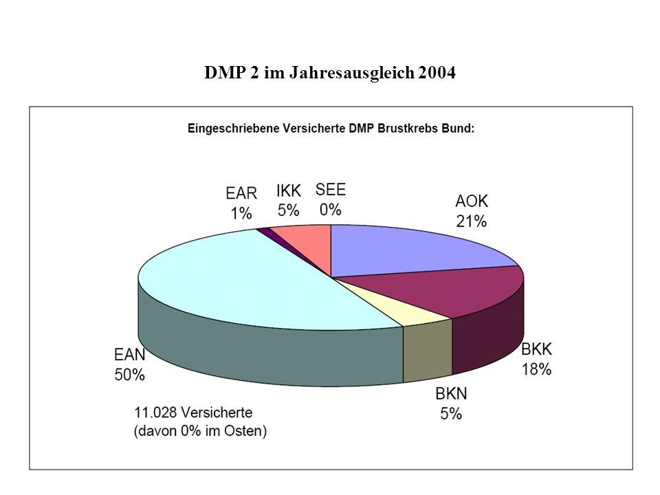 DMP 2 im Jahresausgleich 2004