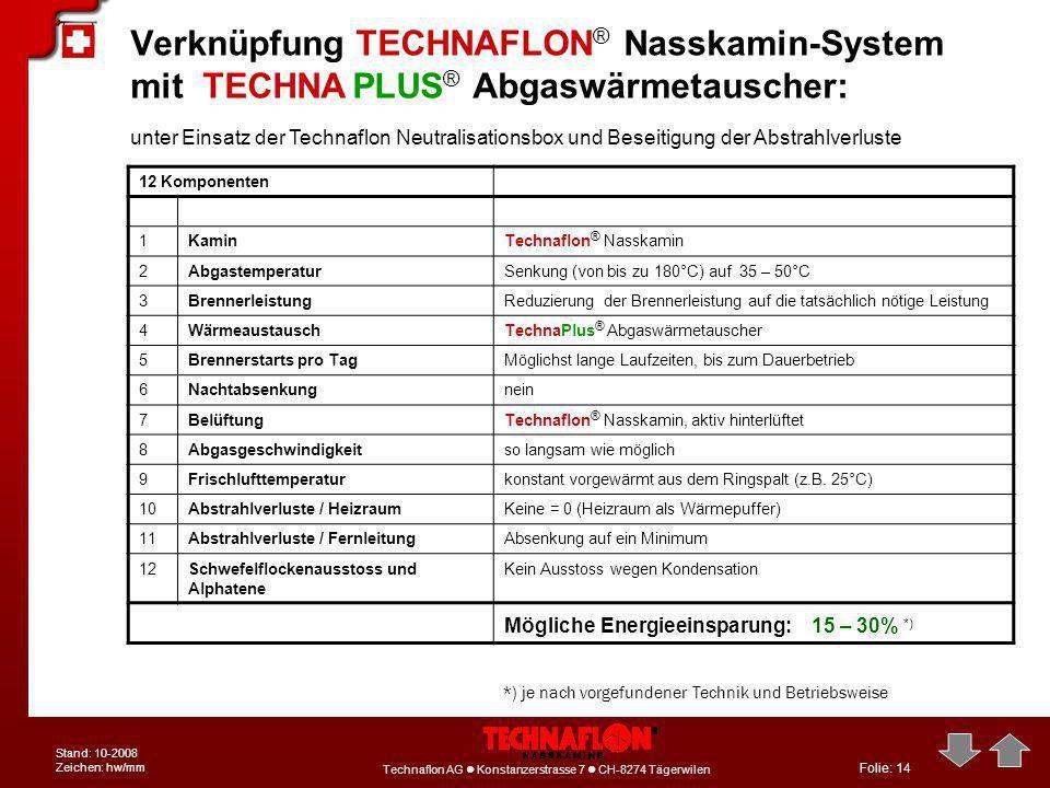 Verknüpfung TECHNAFLON® Nasskamin-System mit TECHNA PLUS® Abgaswärmetauscher: