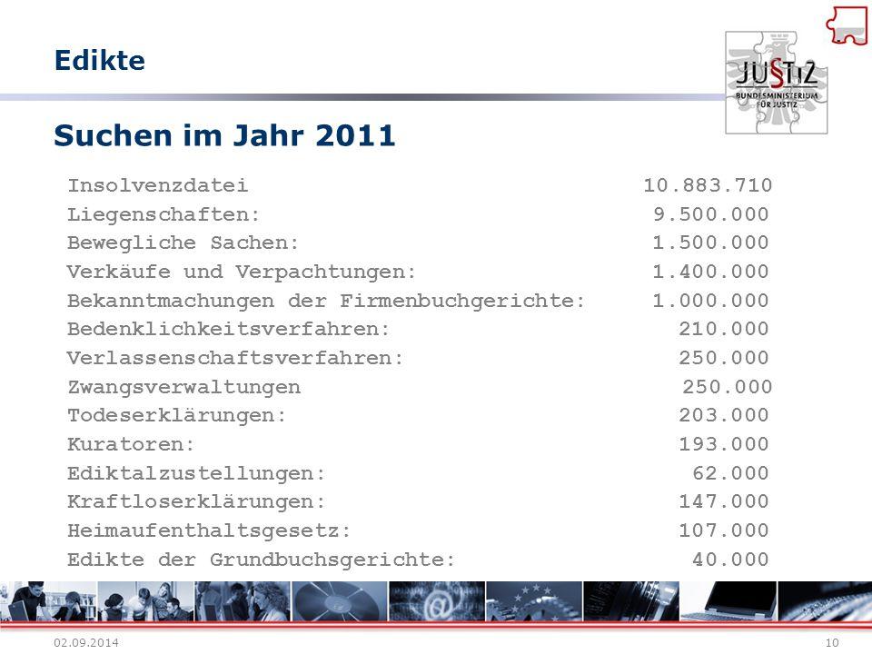 Suchen im Jahr 2011 Edikte Insolvenzdatei 10.883.710