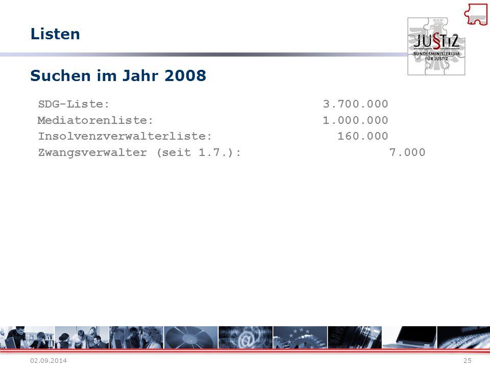 Listen Suchen im Jahr 2008 SDG-Liste: 3.700.000