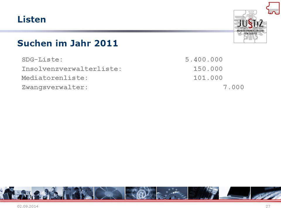 Listen Suchen im Jahr 2011 SDG-Liste: 5.400.000