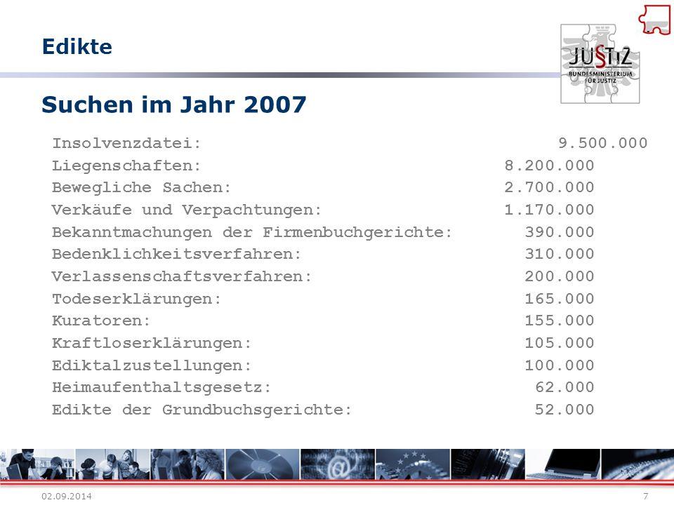 Suchen im Jahr 2007 Edikte Insolvenzdatei: 9.500.000
