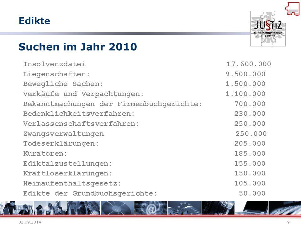 Suchen im Jahr 2010 Edikte Insolvenzdatei 17.600.000