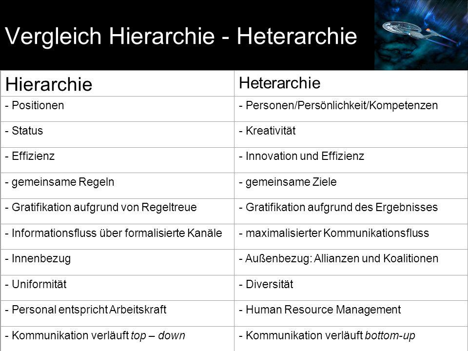 Vergleich Hierarchie - Heterarchie