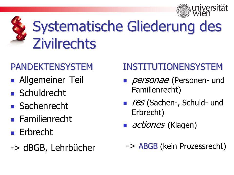 Systematische Gliederung des Zivilrechts