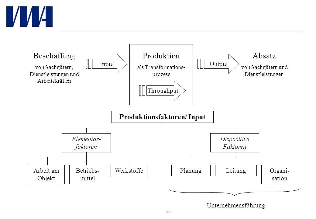 Produktionsfaktoren/ Input