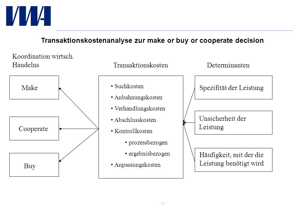 Transaktionskostenanalyse zur make or buy or cooperate decision