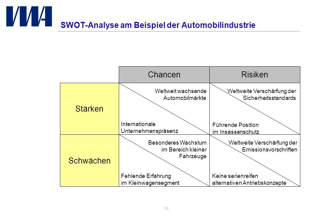 SWOT-Analyse am Beispiel der Automobilindustrie