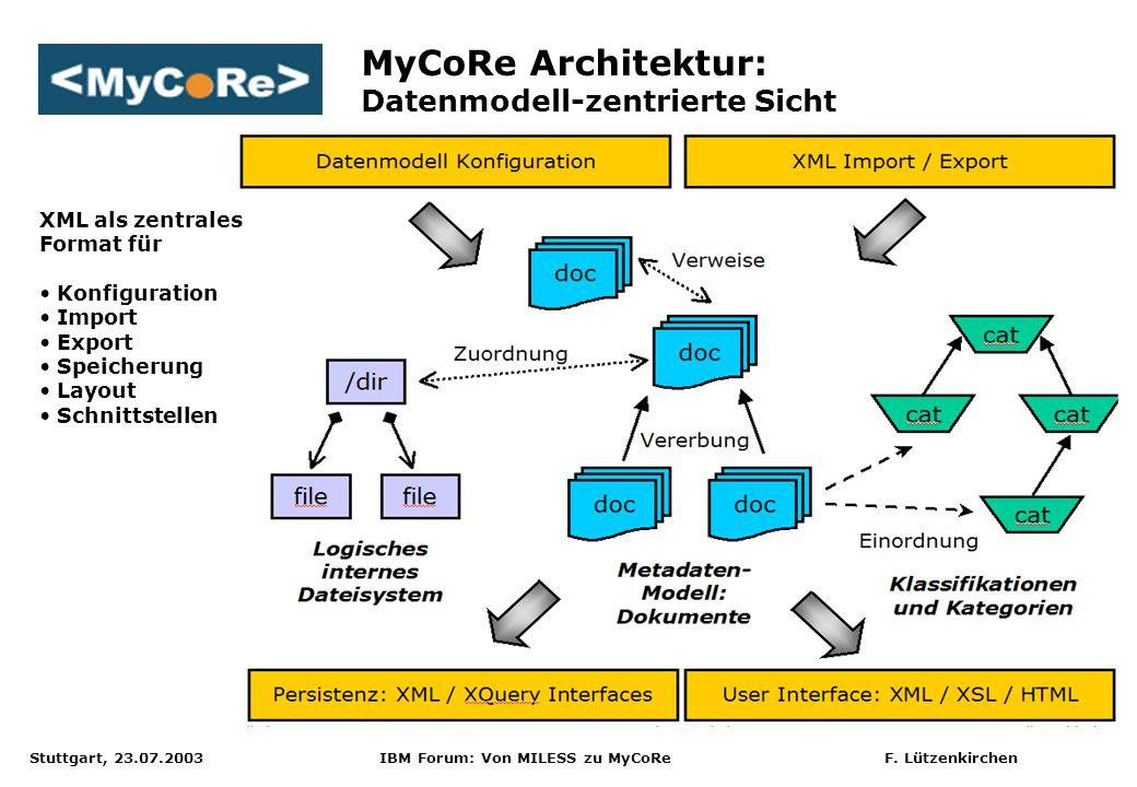 MyCoRe Architektur: Datenmodell-zentrierte Sicht