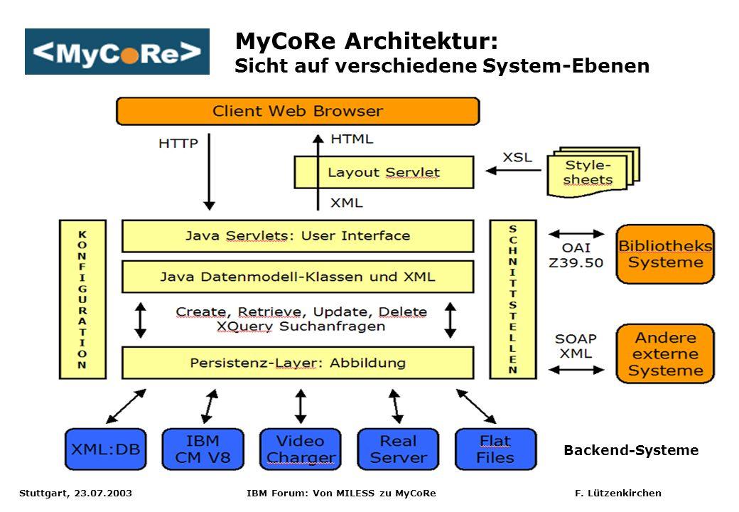 MyCoRe Architektur: Sicht auf verschiedene System-Ebenen
