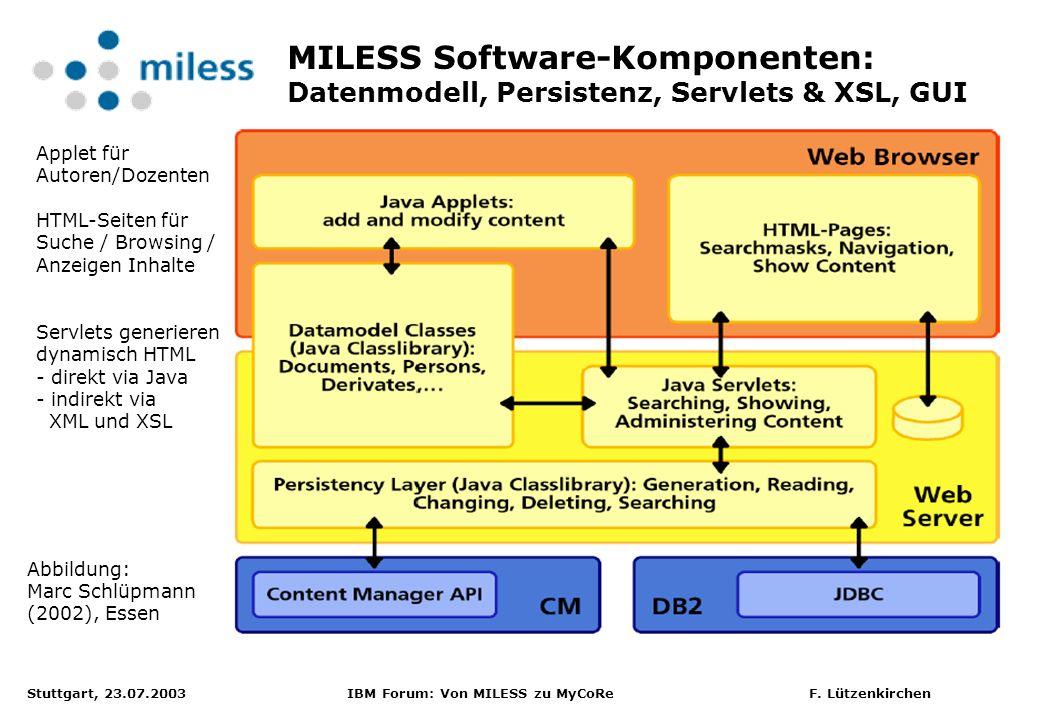 MILESS Software-Komponenten: Datenmodell, Persistenz, Servlets & XSL, GUI