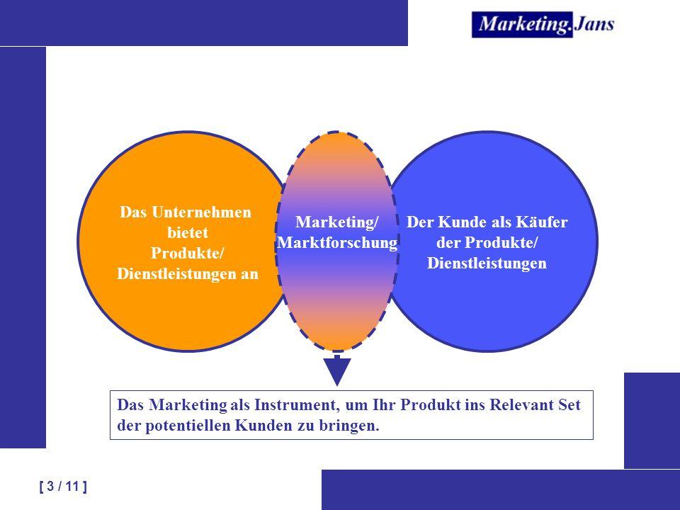 Das Unternehmen bietet. Produkte/ Dienstleistungen an. Marketing/ Marktforschung. Der Kunde als Käufer.