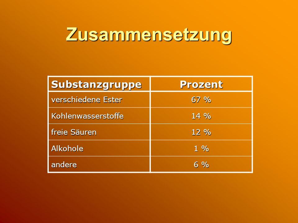 Zusammensetzung Substanzgruppe Prozent verschiedene Ester 67 %