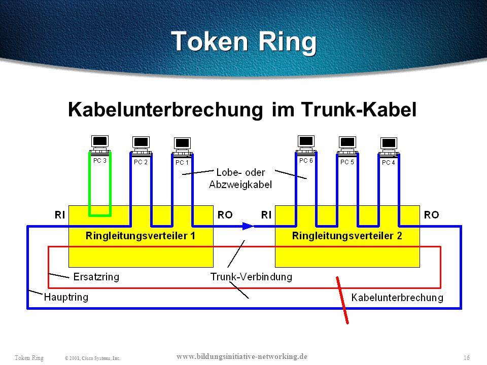 Token Ring Kabelunterbrechung im Trunk-Kabel