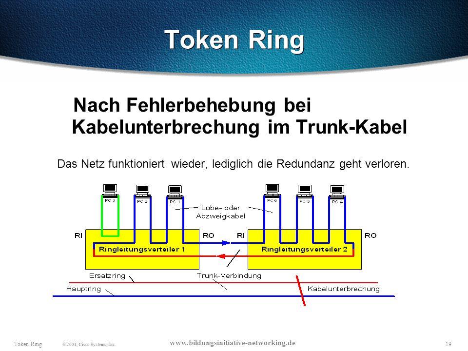 Token Ring Nach Fehlerbehebung bei Kabelunterbrechung im Trunk-Kabel