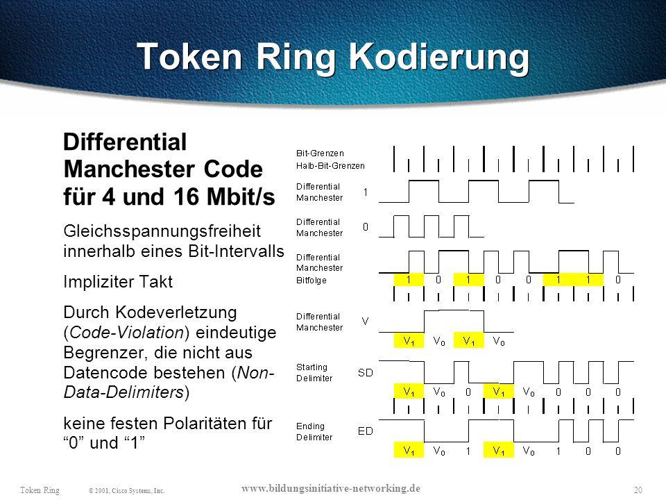 Token Ring Kodierung