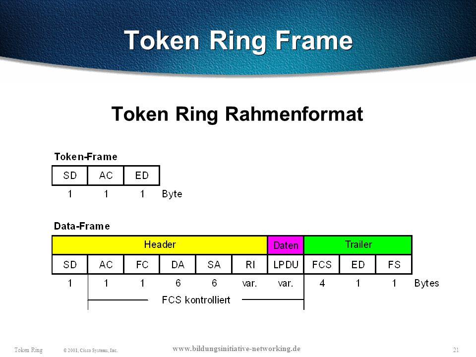 Token Ring Frame Token Ring Rahmenformat