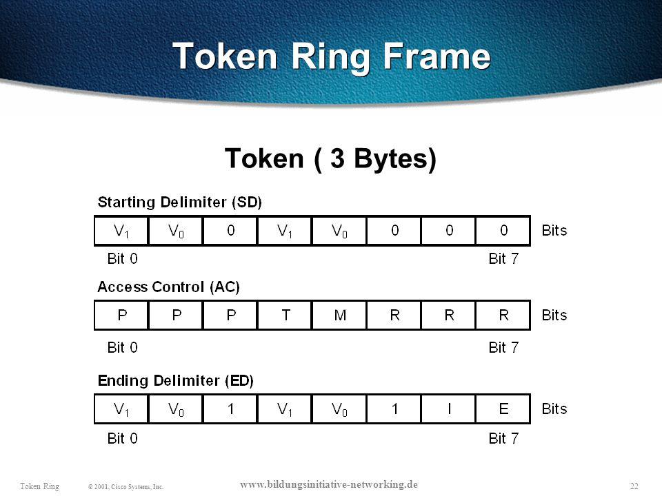 Token Ring Frame Token ( 3 Bytes)