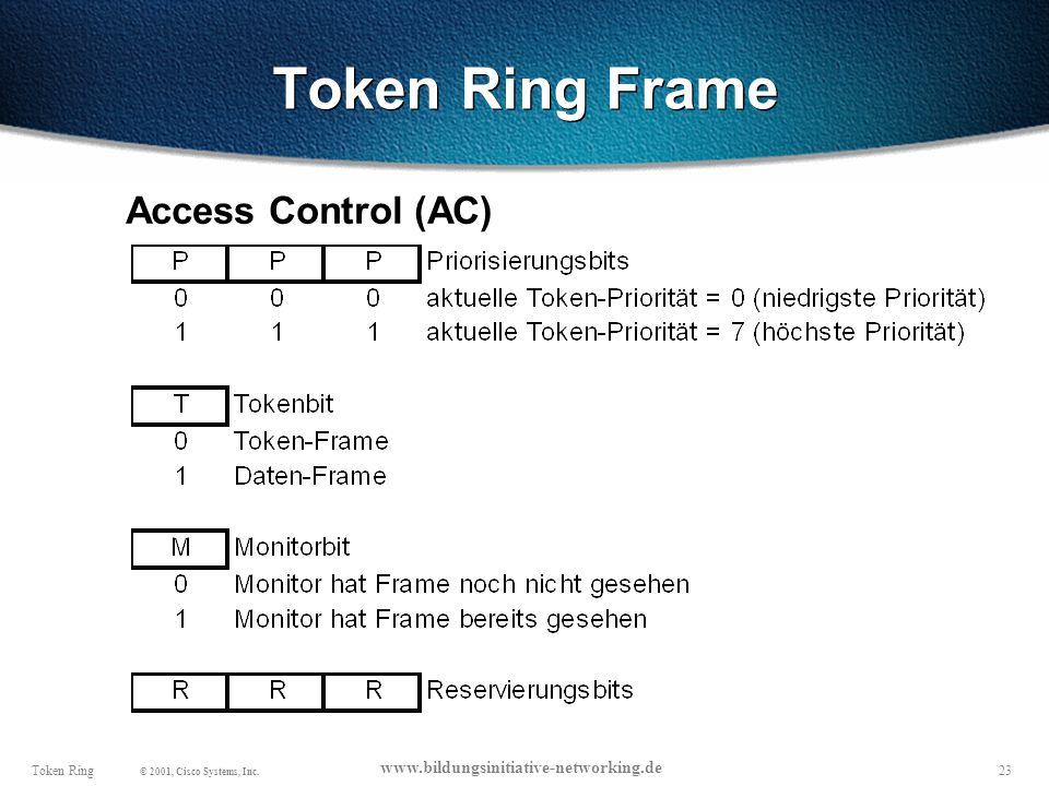 Token Ring Frame Access Control (AC)